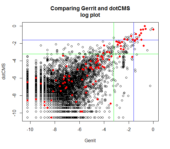 comparing gerrit to dotCMS (loglog)