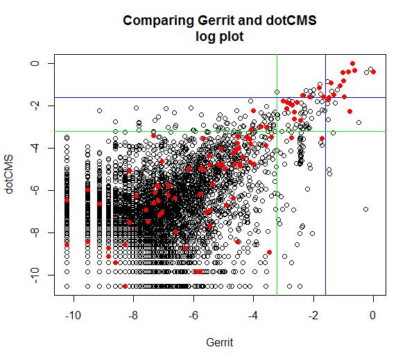 comparing gerrit to dotCMS (loglog)