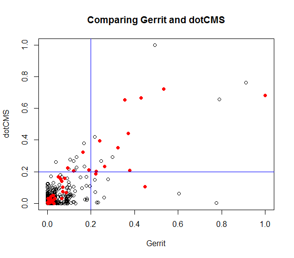 comparing gerrit to dotCMS
