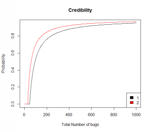 credibility-of-total-number-of-bugs