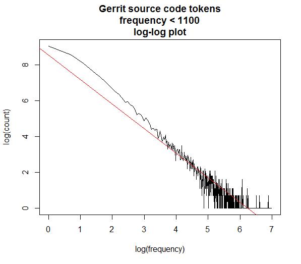 gerrit loglog < 1100